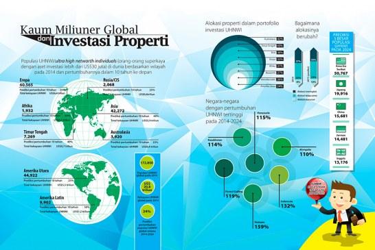 Kaum Miliuner Global