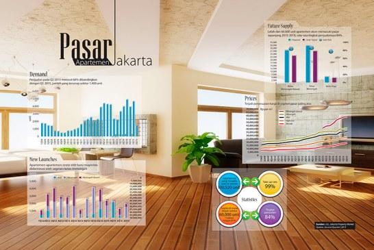 Pasar Apartemen Jakarta dan Surabaya