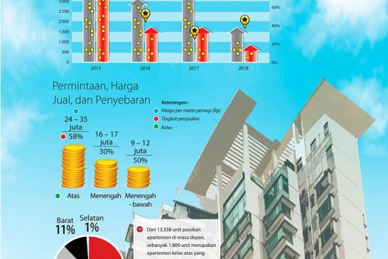Pasar Apartemen Surabaya