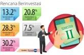 Timing dalam Investasi Properti