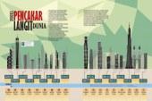 Indeks Pencakar Langit Dunia